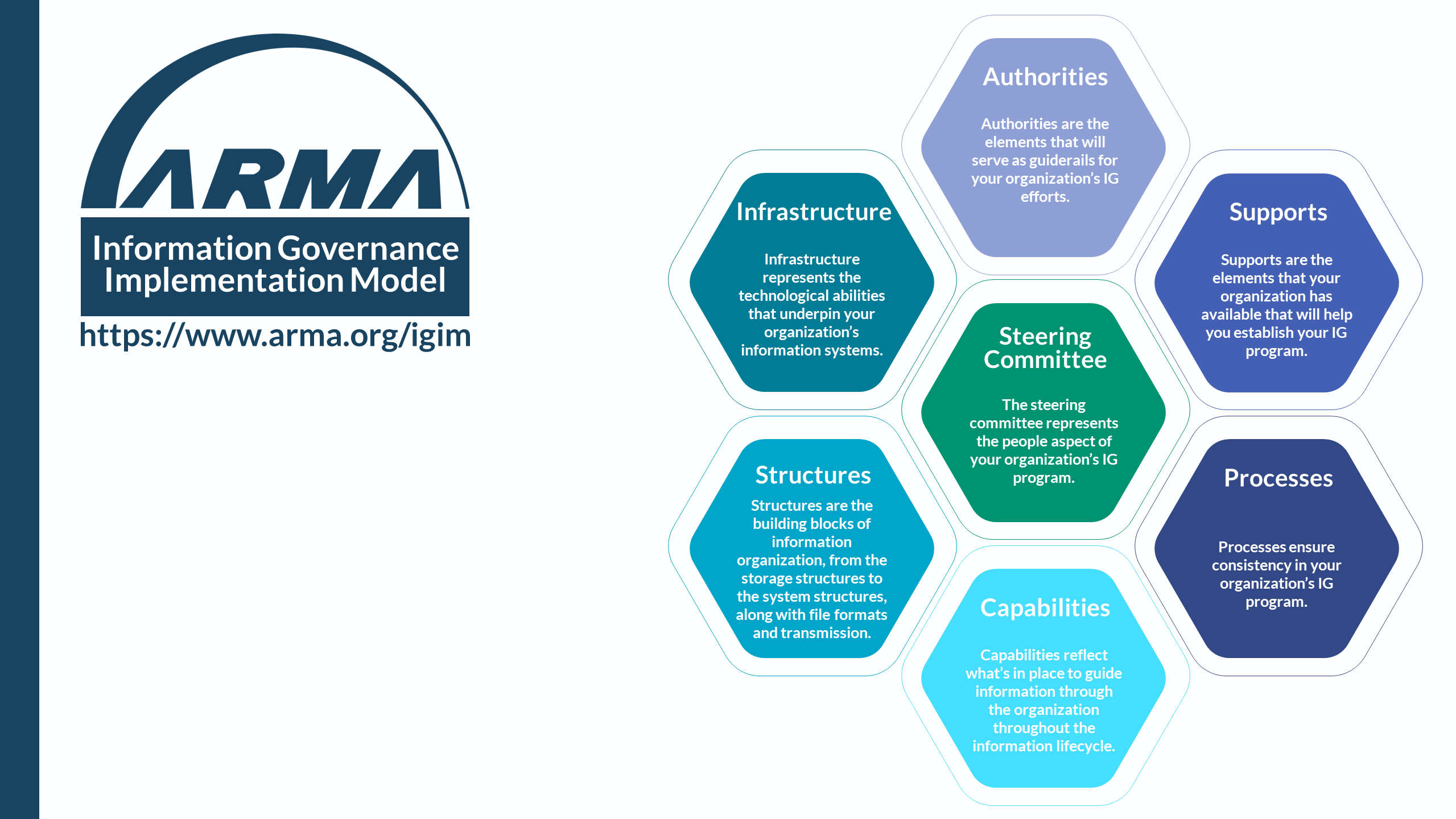 ARMA Information Governance Implementation Model Hive Explained