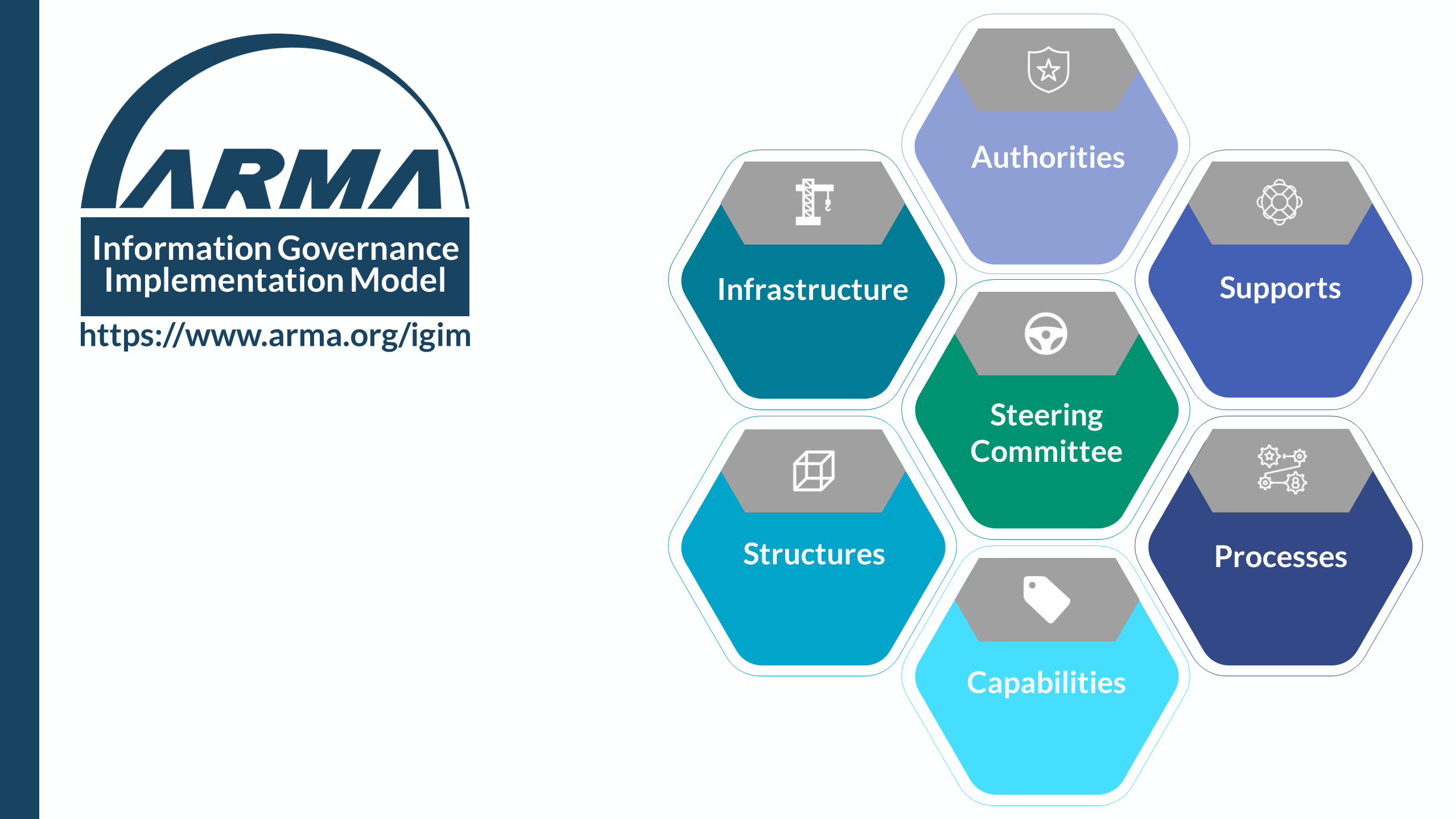 ARMA Information Governance Implementation Model Hive
