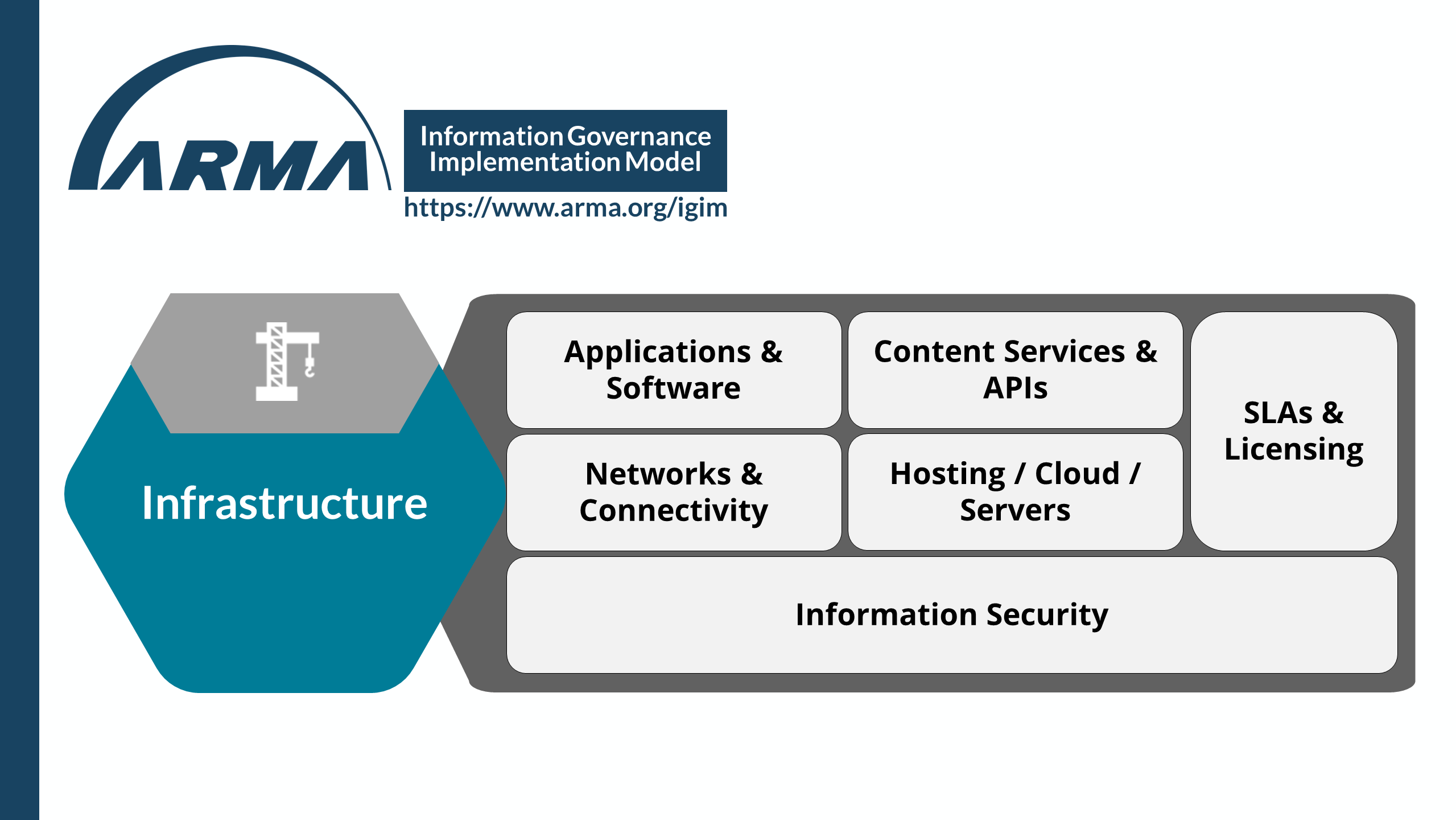 Information Governance Implementation Model - Infrastructure
