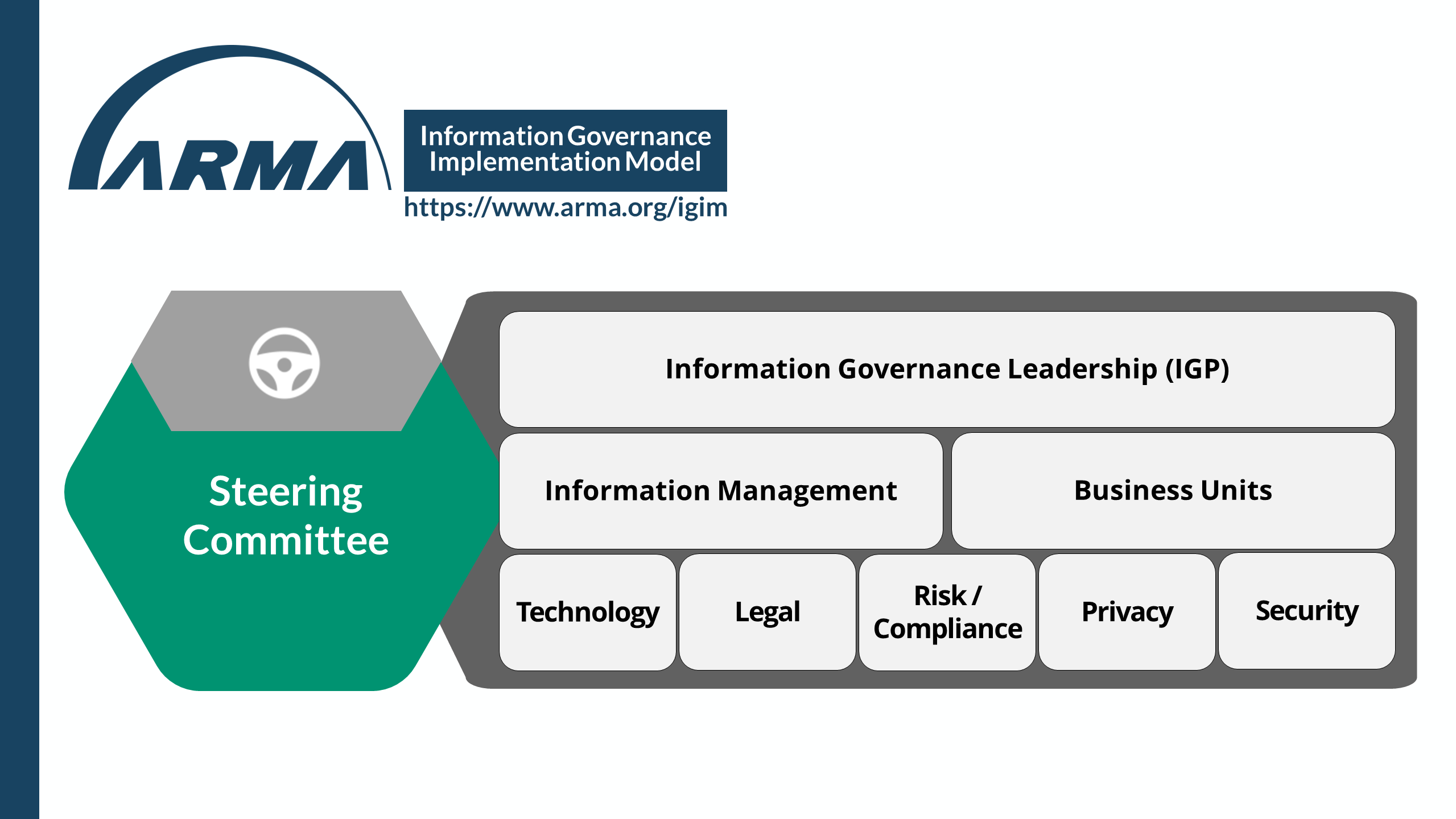 Information Governance Implementation Model - Steering Committee