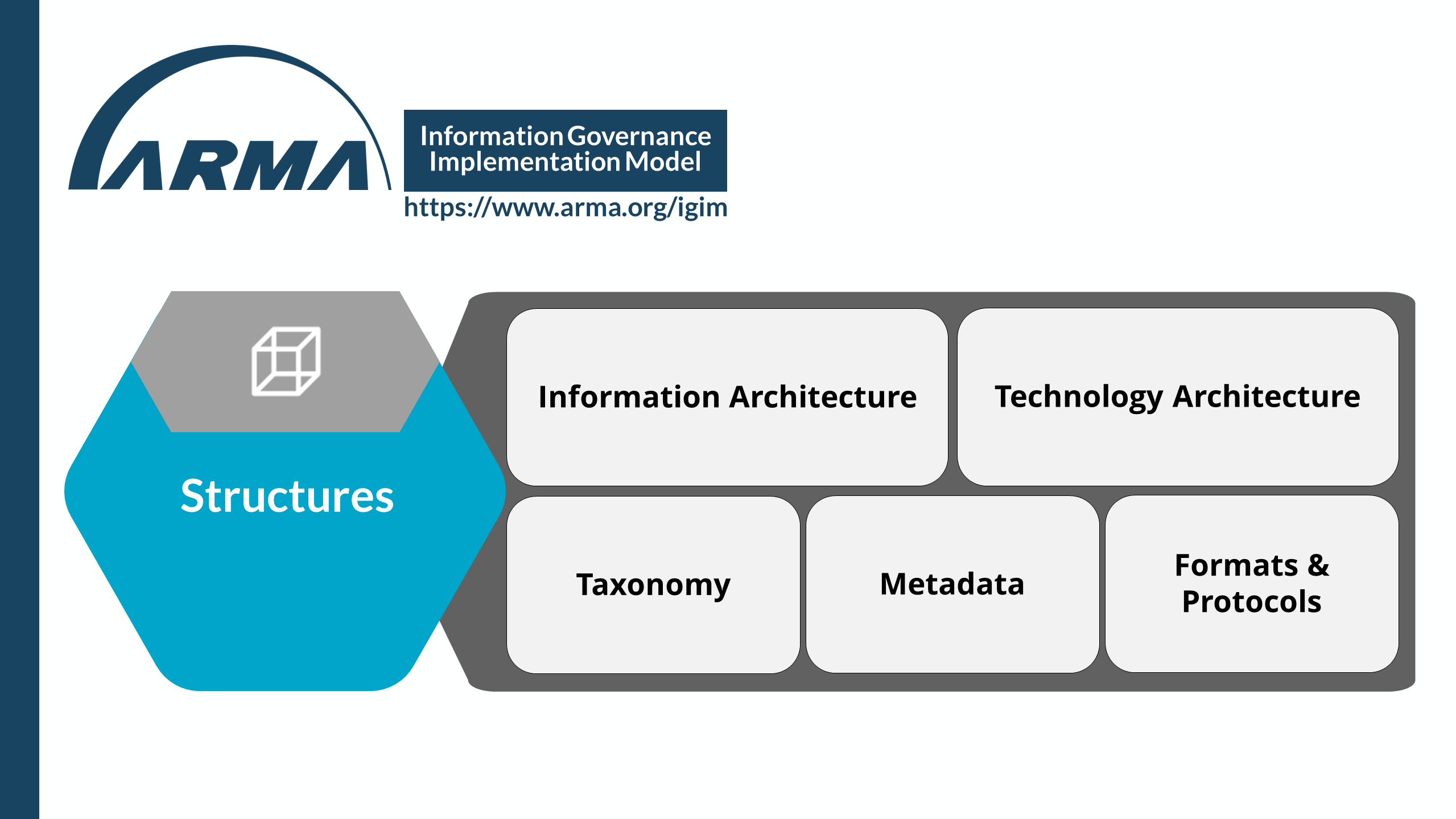 Information Governance Implementation Model - Structures