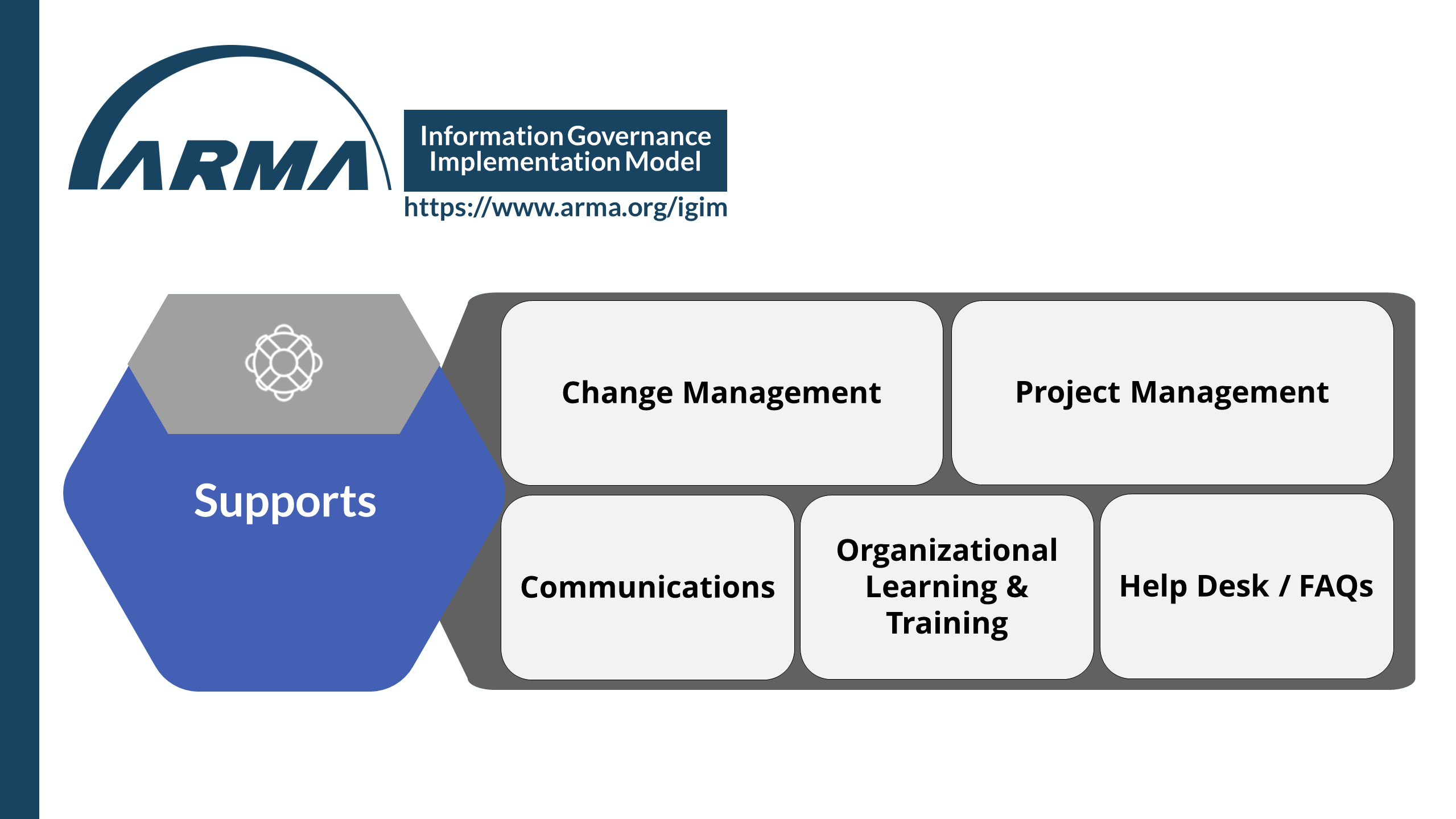 Information Governance Implementation Model - Supports