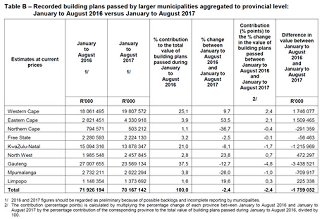 Building plans passed for the private sector August 2017