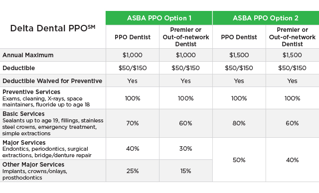 Dental plans for Small Businesses - Arizona Small Business