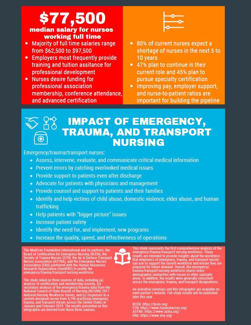 Emergency, Trauma and Transport Nurses Workforce Study - Air
