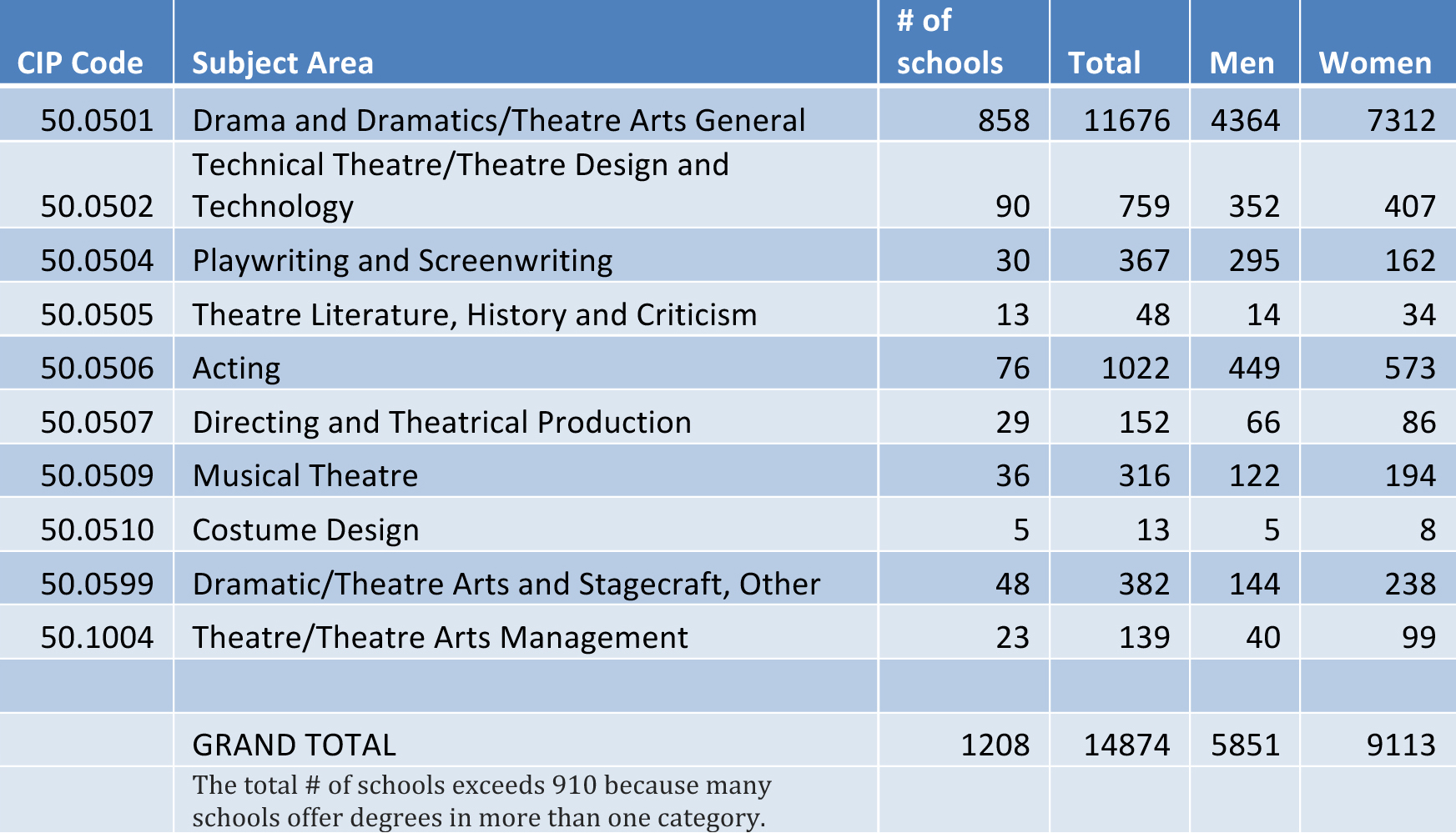 Paper on Educational Theatre?