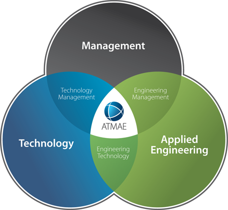 About atmae the association of technology management and about atmae the association of technology management and applied engineering ccuart Choice Image