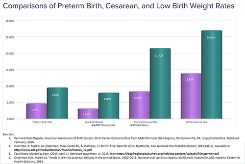Comparisons of Preterm Birth, C-Section and Low Birth Weight Rates