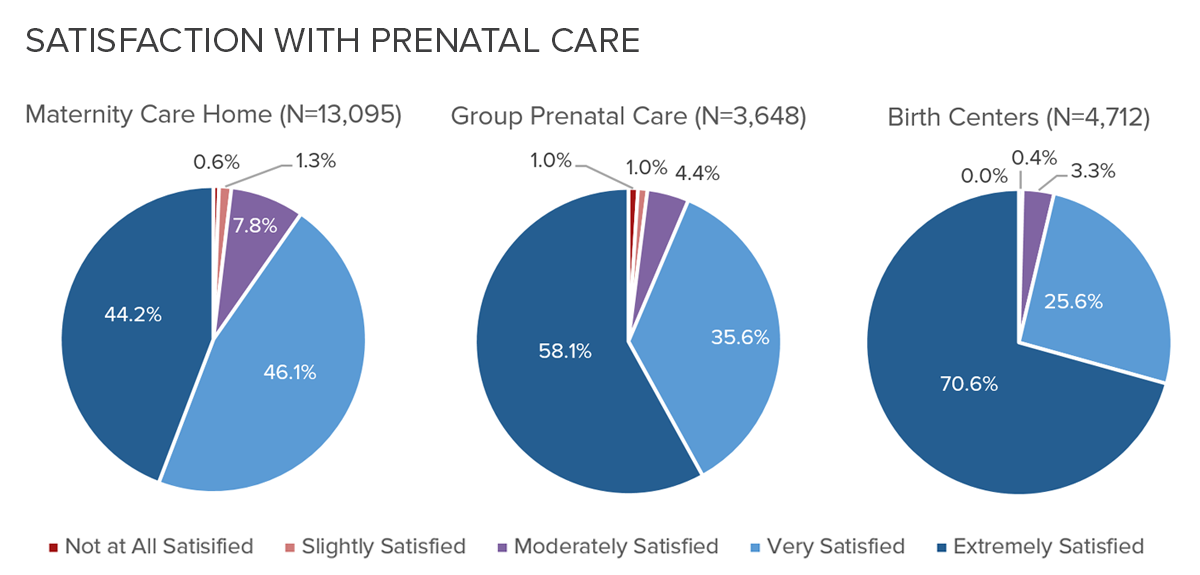 Satisfaction with Prenatal Care