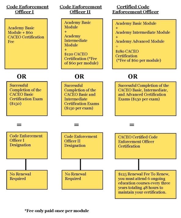 Certification Flowchart California Association Of Code Enforcement