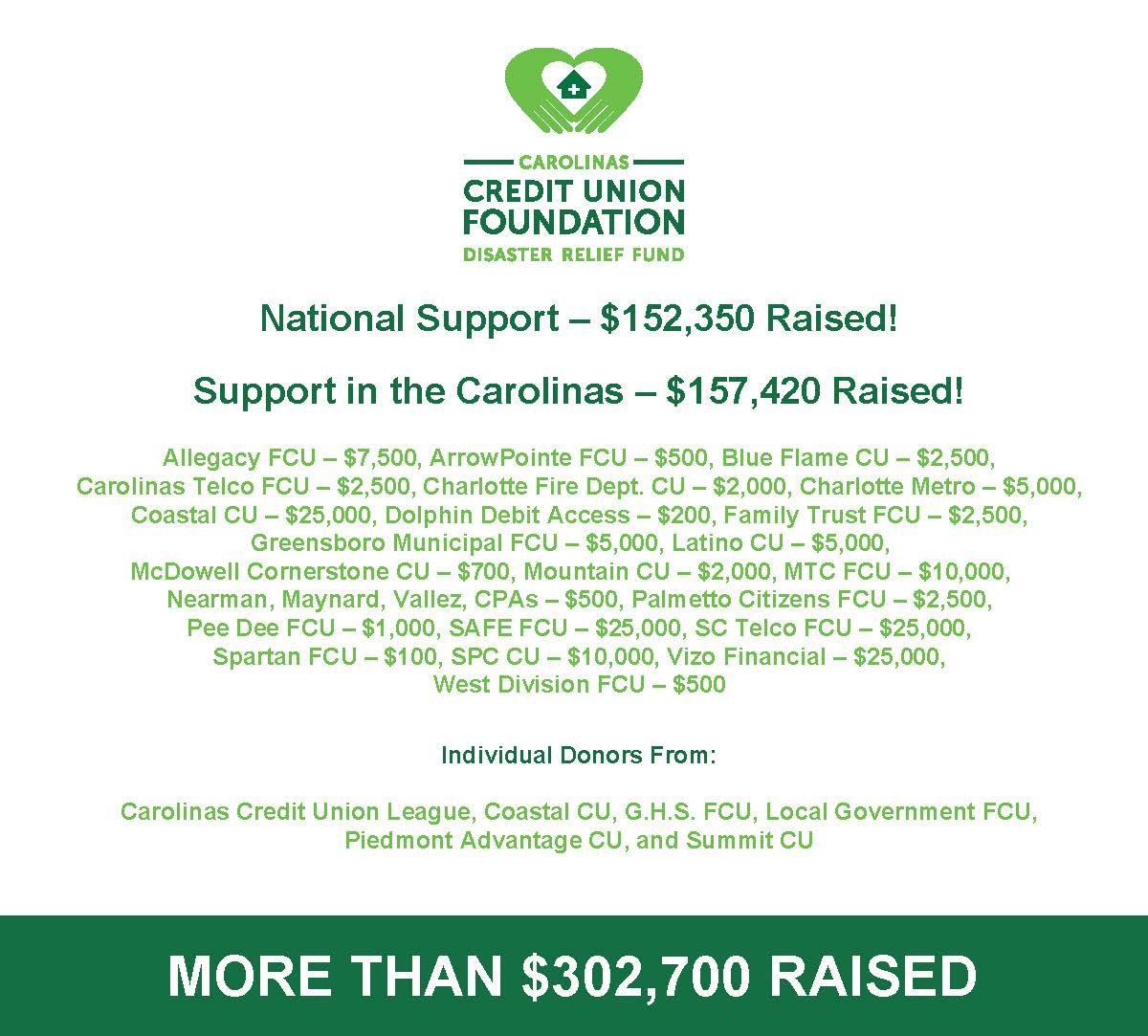 image of donors to disaster relief fund