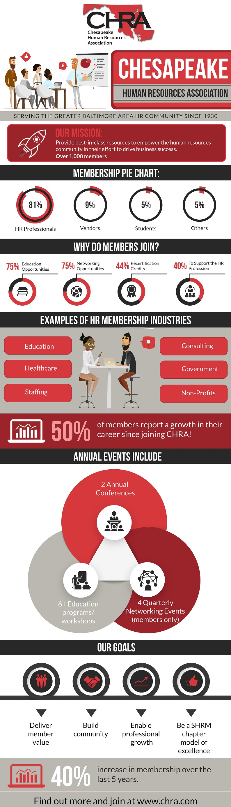 Newsletter chesapeake human resources association each year chra deploys a survey to its members to glean key insights into the value members experience from their membership from prior year surveys xflitez Gallery