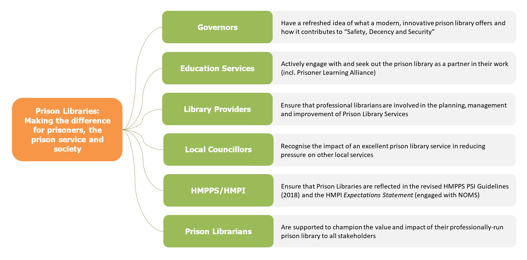 Prisons - CILIP: the library and information association