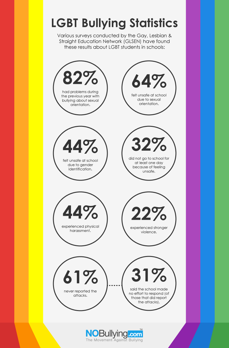 infograhic of statistics for LGBTQ students with rainbows on each side