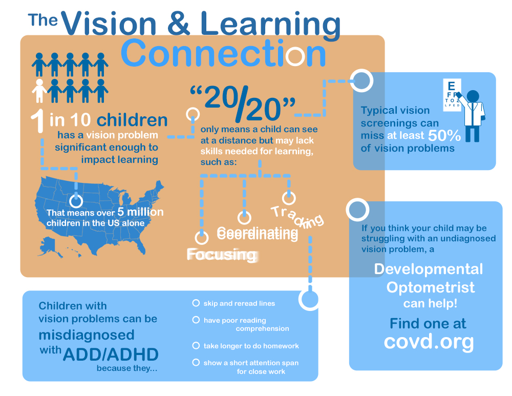 Vision and Learning Infographic