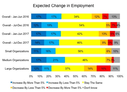 Expected Change in Employment Manitoba HR Fall 2017