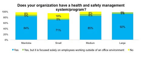 Health and Safety Chart HR Trends Manitoba Fall 2017