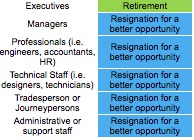 Reasons for Leaving HR Trends Manitoba Fall 2017