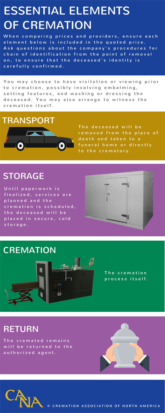 Cremation Process  Cremation Association of North America