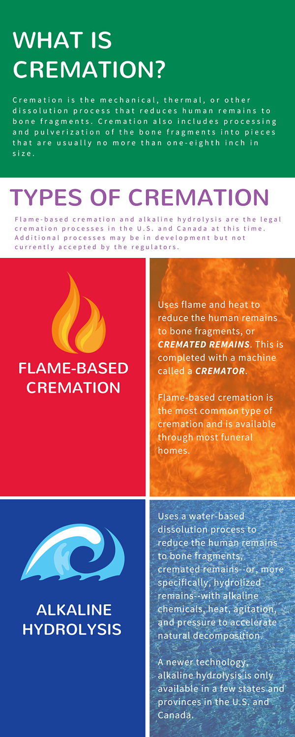 Cremation Process - Cremation Association of North America (CANA)