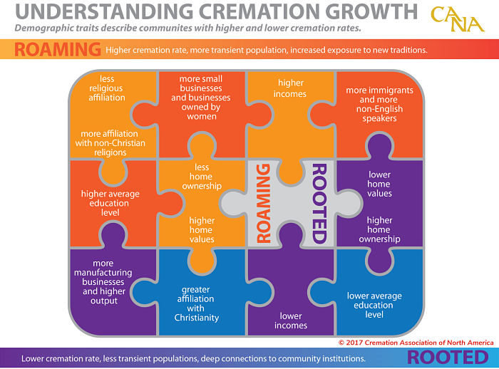 CANA Cremation Demographics Infographic