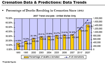 Death and Cremation Statistics
