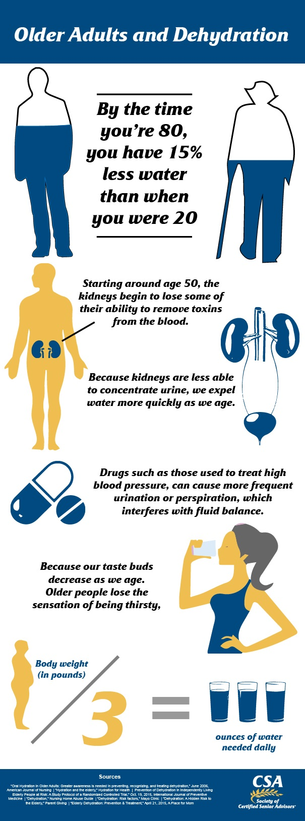 dehydration in elderly infographic