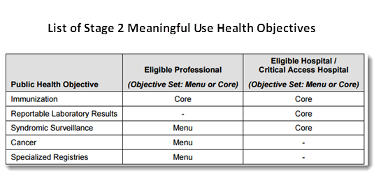 Table1: List of the Stage 2 Meaningful Use Public Health Objectives