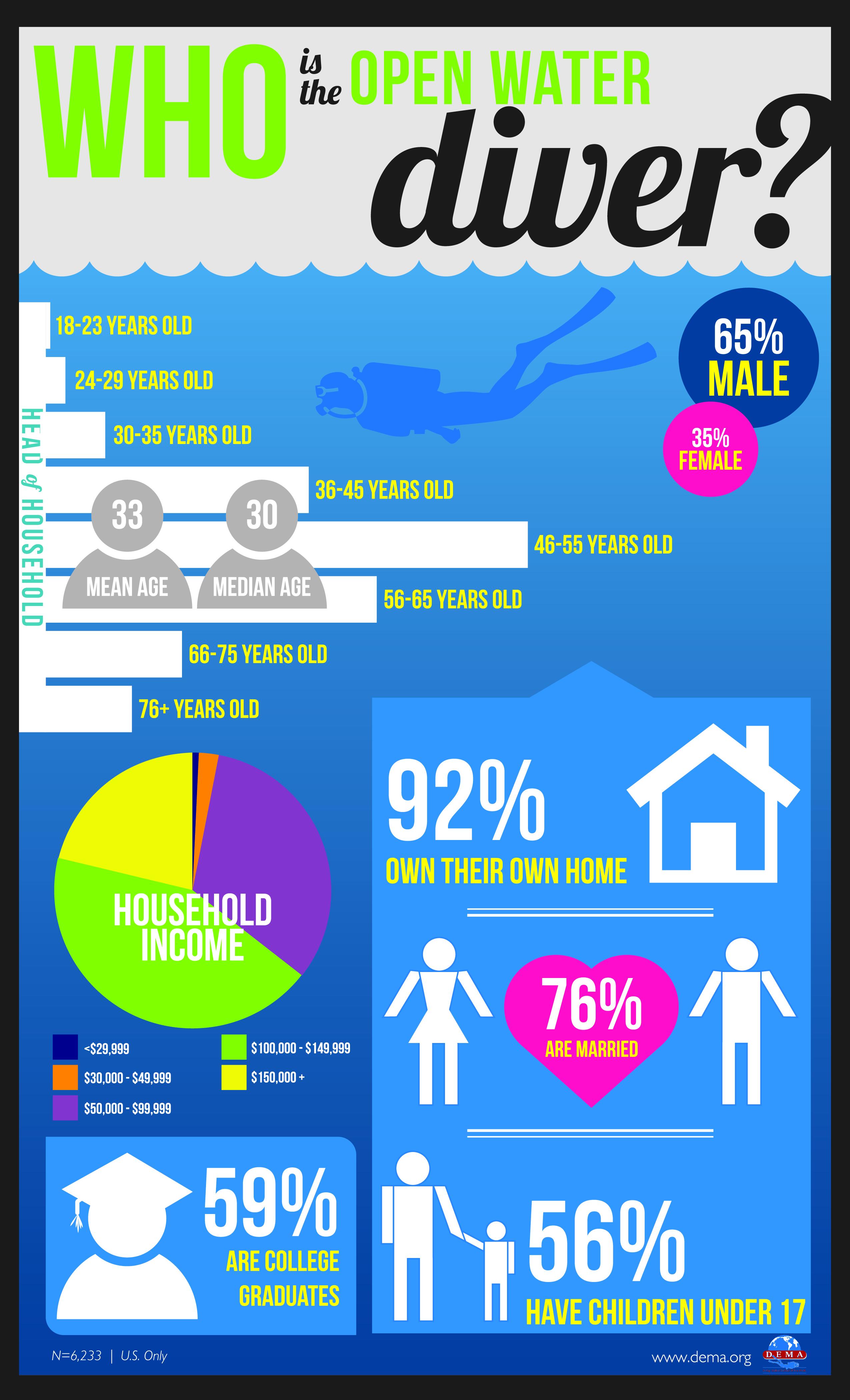 padi open water diver manual pdf free download
