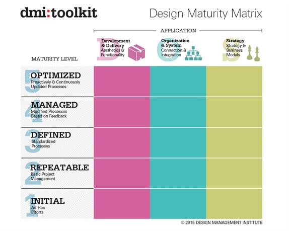 The Value of Design - Design Management Institute