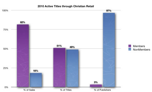 2010 Active Titles through Christian Retail