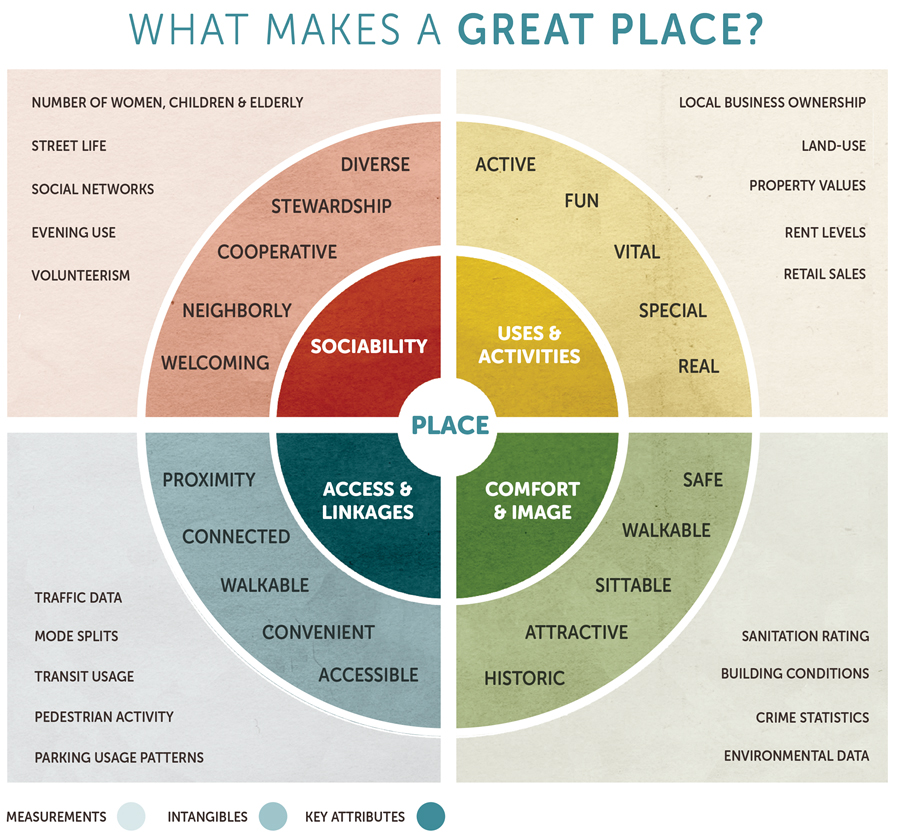 What Makes a Great Place