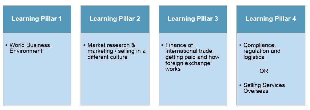 Pillars of learning