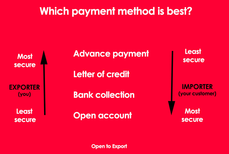 Methods of Payment - The Institute of Export and International Trade
