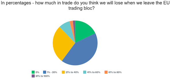 brexit trade lost survey