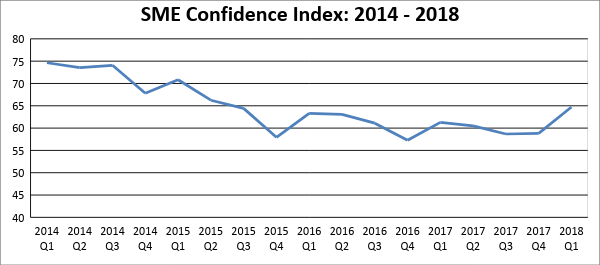 sme business confidence index
