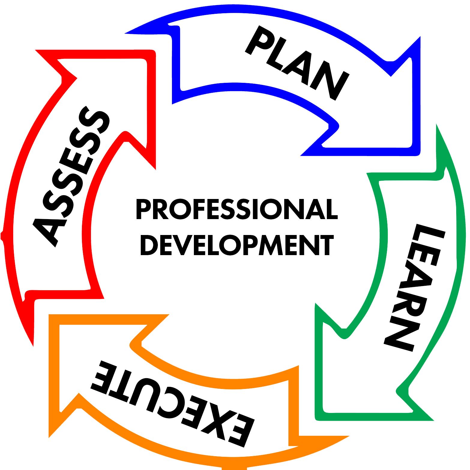 Circle of arrows stating Plan, Learn, Execute, Assess