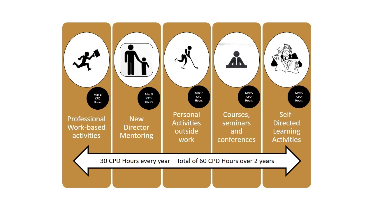 CPD 30 Hours Diagram