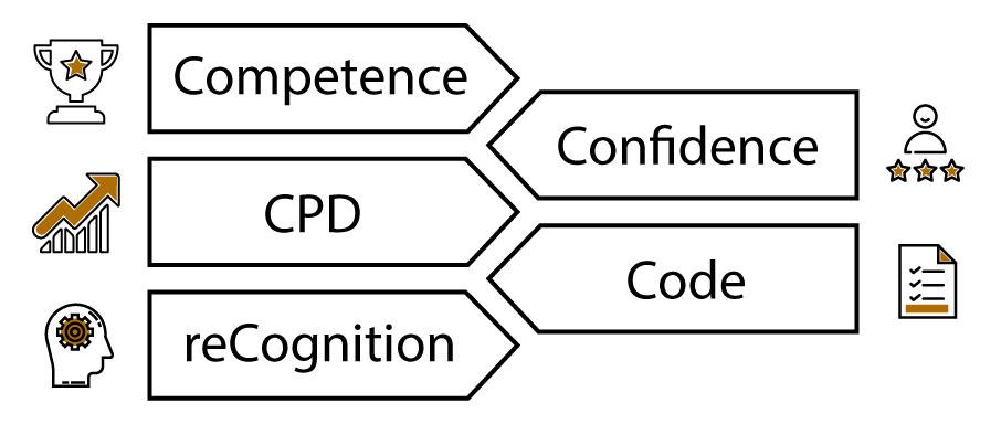 CDSA Benefits