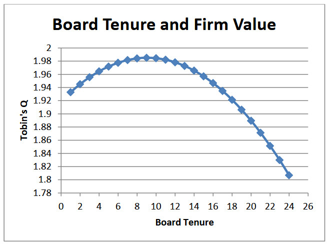 Board Tenure and Firm Performance, May 2013.