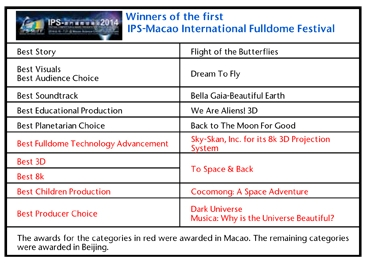 Winners of the first IPS-Macao International Fulldome Festival
