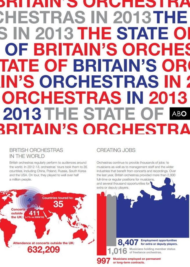 The State of Britain's Orchestras