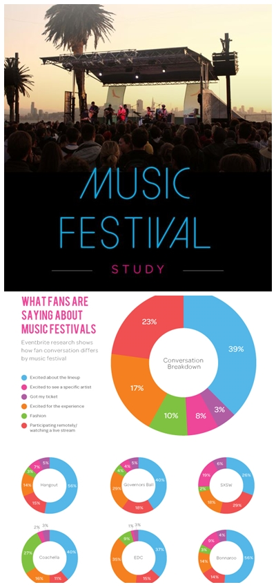 Top 2014 Music Festival Trends and Insights