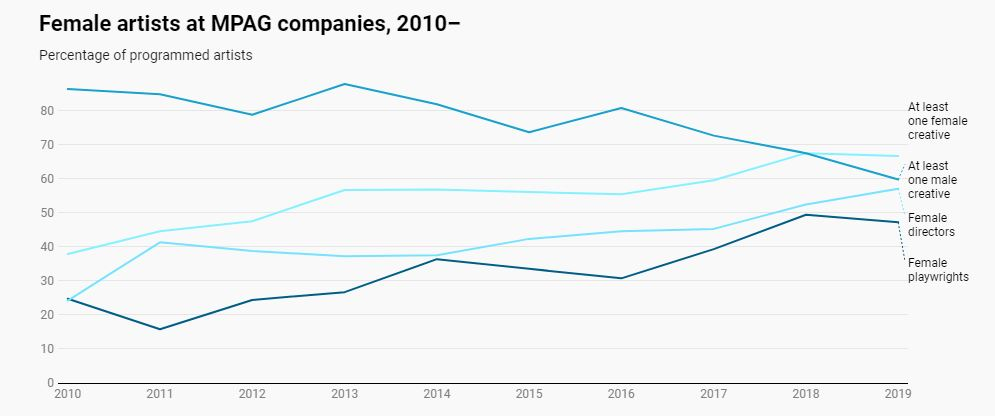 Chart - Female artists at MPAG companies since 2010