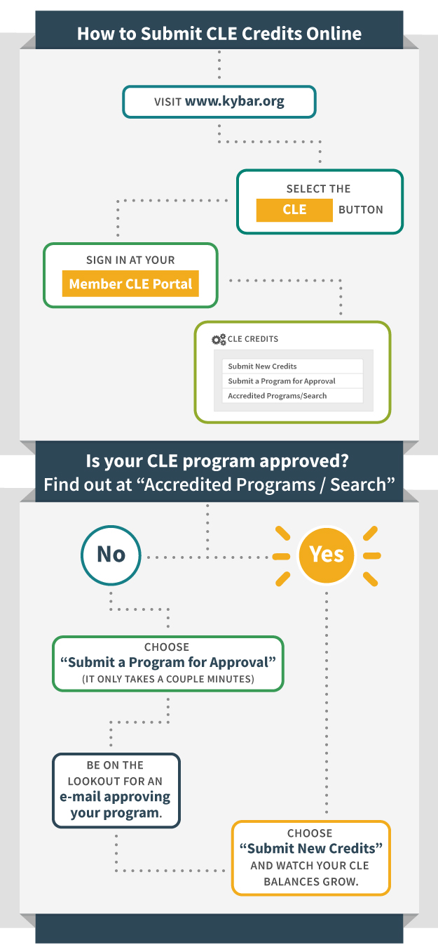 CLE infographic explaining CLE online