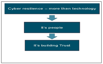 CCTX Cyber Resilience Image