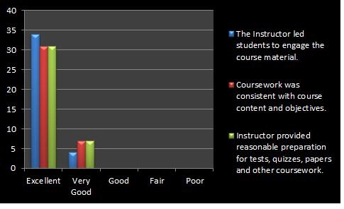Class Survey Results