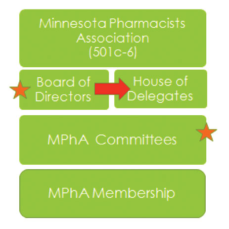 MPhA's Policy Process to the House of Delegates