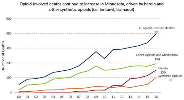 MDH Opioid Deaths Graph