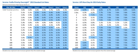 The Insider s Guide to Beating Shipping Rate Increases Marine